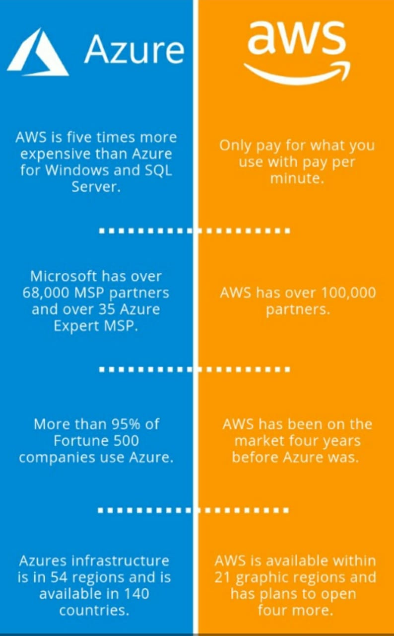 Why choose Azure over AWS?
