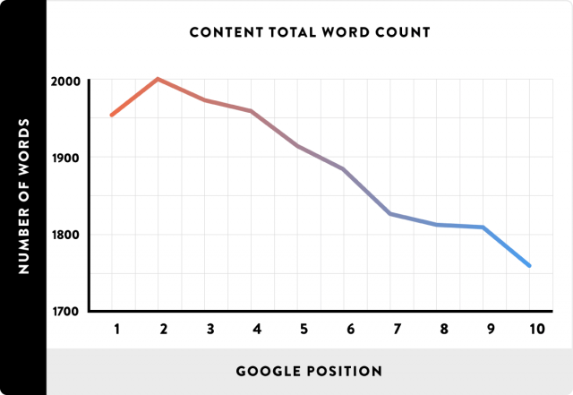 Content Total Word - Count Number of Words and Google Position