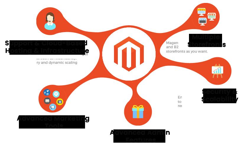 Features of Magento Development