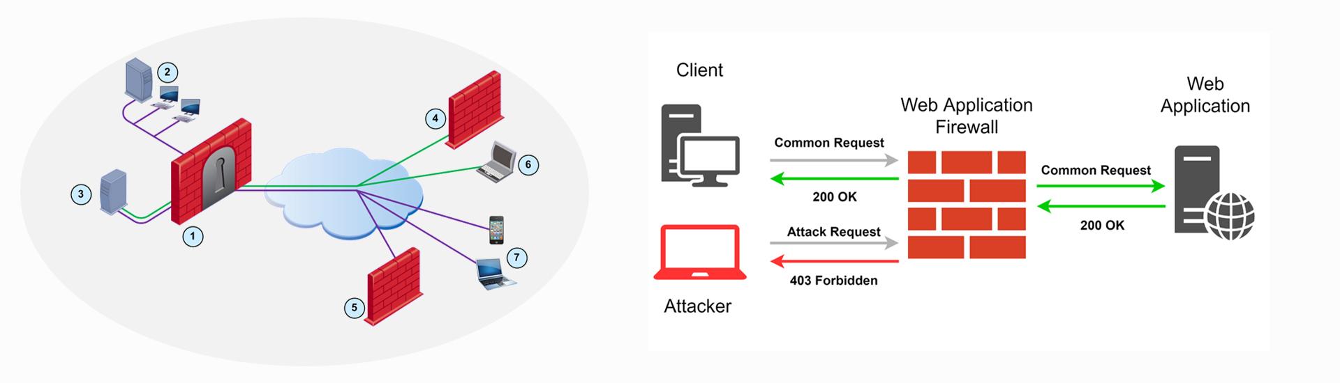 Firewall Security Solutions in Surat Gujarat