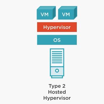 Hypervisor Type 2 - Cloud VM