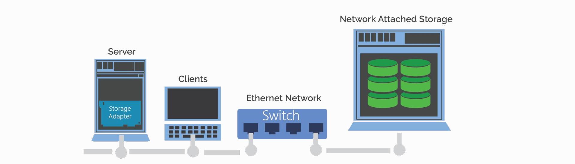 NAS Storage in Surat Gujarat - Network Attached Storage