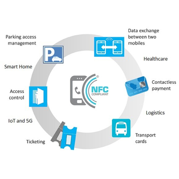 NFC (Near Field Communication) - Types of Wireless Connections