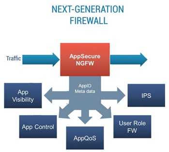 Next-Generation Firewall - Types of Firewall Security Systems