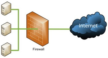 Packet Filters - Types of Firewall Security Systems