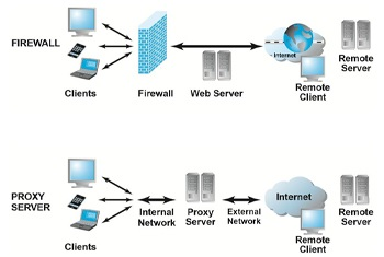 Proxy Server Firewalls - Types of Firewall Security Systems