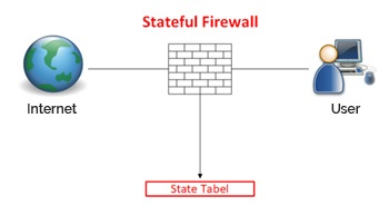 Stateful Inspection - Types of Firewall Security Systems