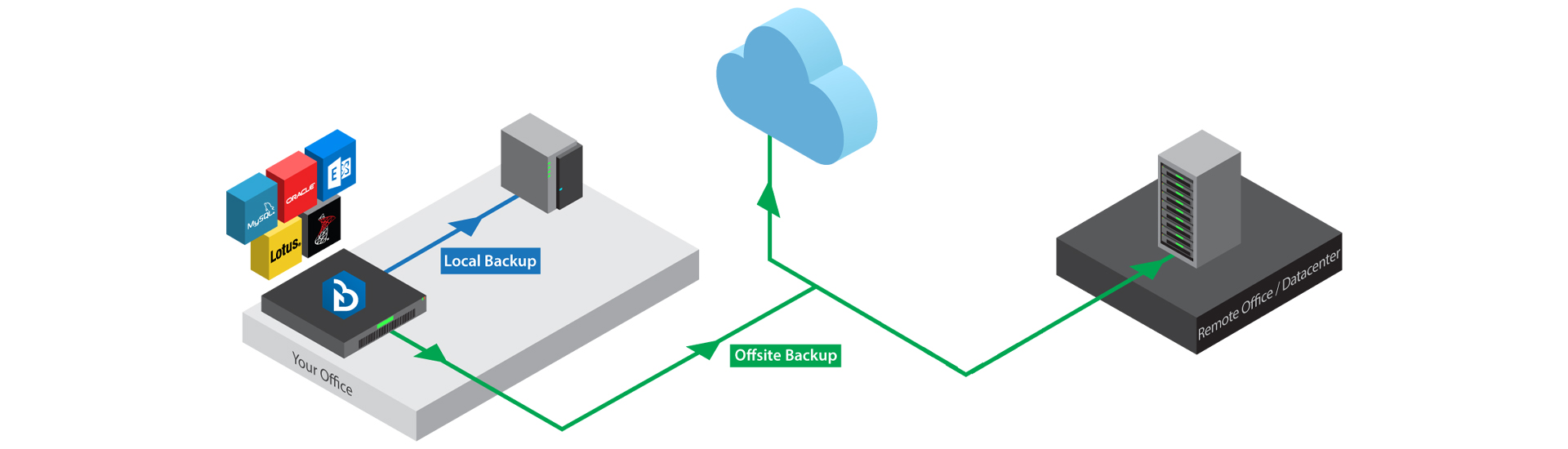 Why Cloud backup be the ultimate solution to protect the data?