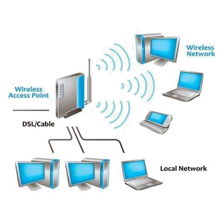 Wi-Fi (Wireless Fidelity) - Types of Wireless Connections