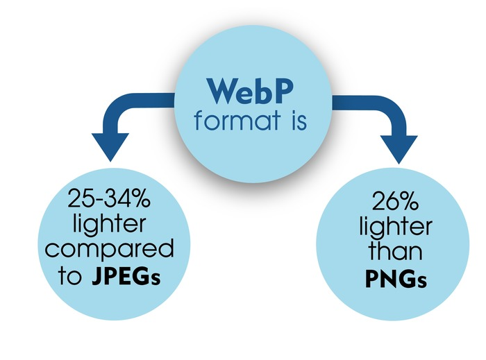 The difference between WebP and JPEG or PNG image formats